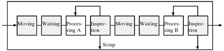 Figura 2. Producción como un proceso de flujo