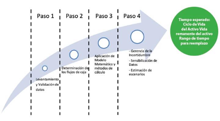 Figura 5. Etapas de evaluación para el cálculo del ACCV