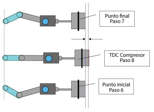 Figura 8. Resumen Ilustrado Marca Inicial – Marca Final – Marca TDC
