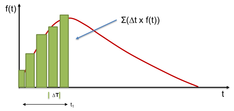 Figura No. 7