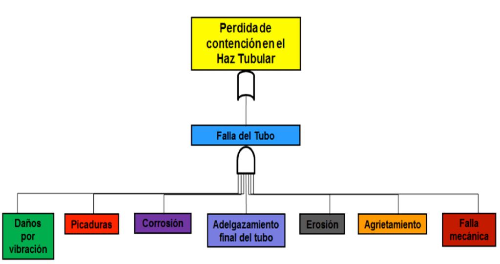 Figura 5. Ejemplo de un evento Top para un haz tubular relacionado a alguno de los posibles eventos (mecanismos de fallas) mostrado en la figura.