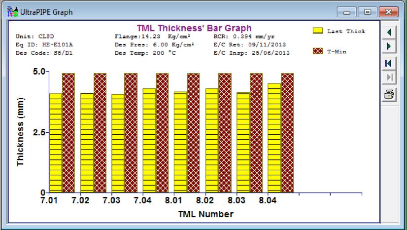 Gráfica  2. Disminución de los espesores por debajo del espesor mínimo (T min) en los componentes (boquillas).