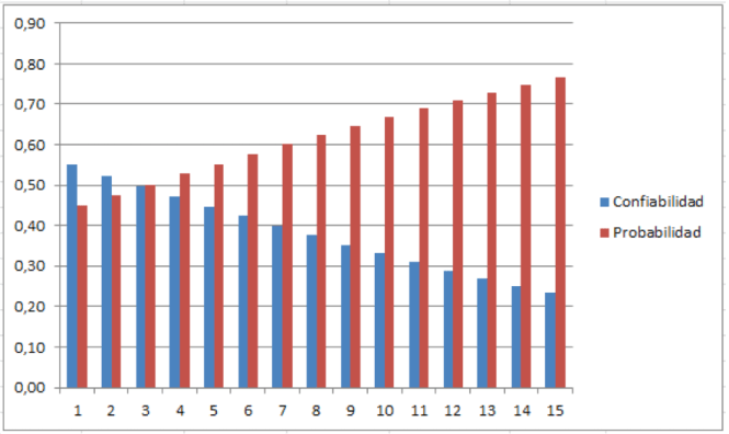 Gráfica 6. Muestra la probabilidad de falla Vs la confiabilidad proyectada para 15 años.