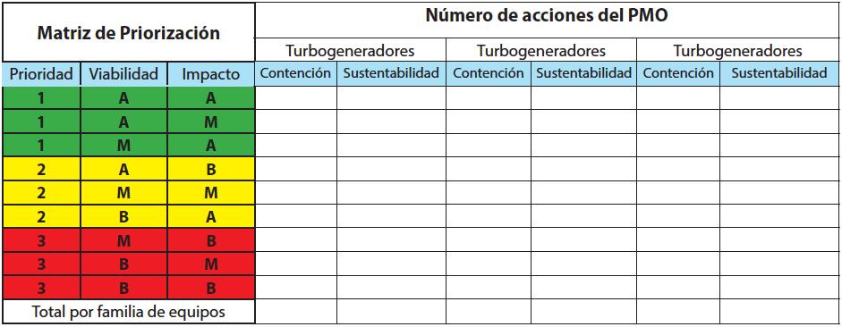 Tabla 1. Distribución de acciones y matriz de priorización del plan de mejora operativa.