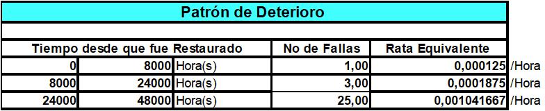 Tabla N°1-A. Estas tablas muestran el perfil de la confiabilidad, los costos estimados de operación, la pérdida de desempeño y los datos para la prolongación de vida.