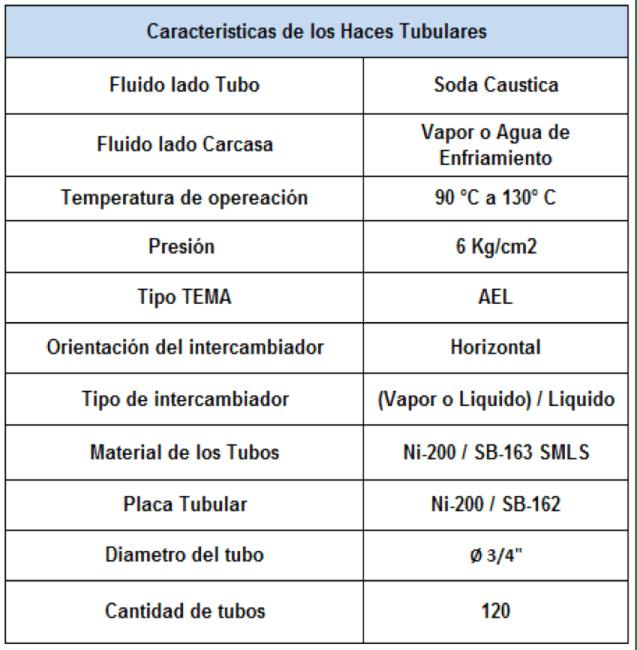 Tabla 3. Característica de los haces tubulares a ser evaluados.