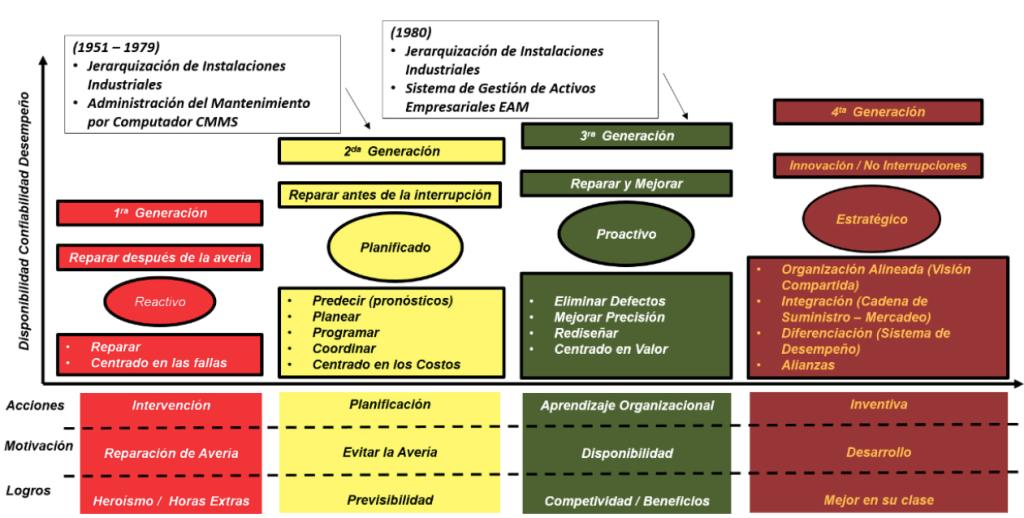Figura 2.2. El desarrollo de la Gestión del Mantenimiento.
