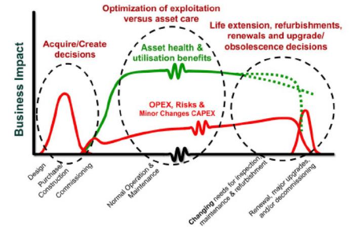 Figura N°1. Etapas de ciclo de vida de un activo