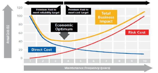 Figura N°2. Optimización de la frecuencia de mantenimiento planeado.