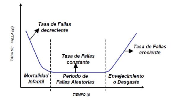 Figura N°3. Curva de la Bañera