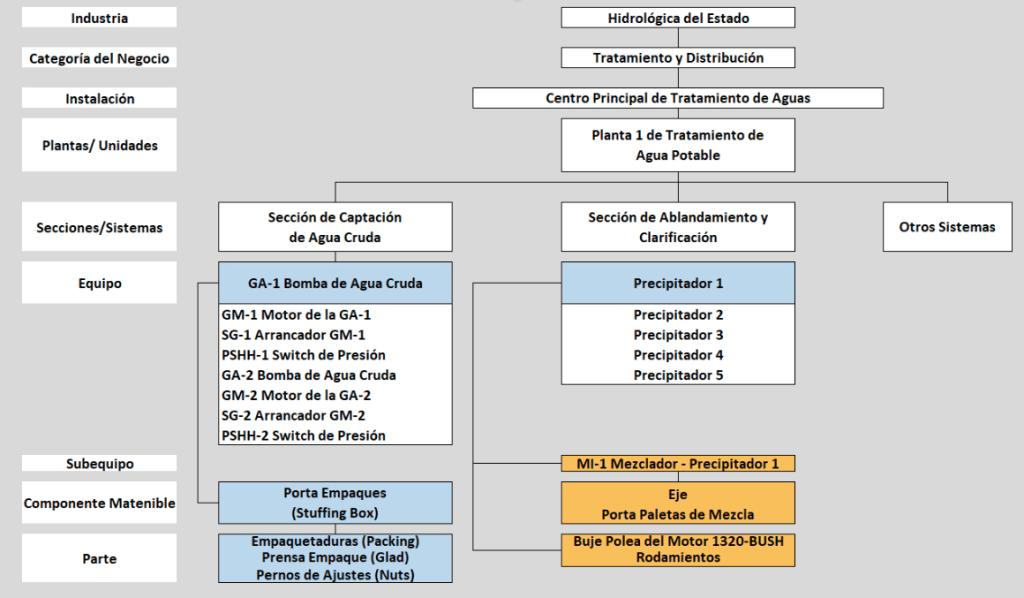 Figura 5.3. Estructura Taxonómica de una Instalación Petrolera con Niveles del 1 al 9.