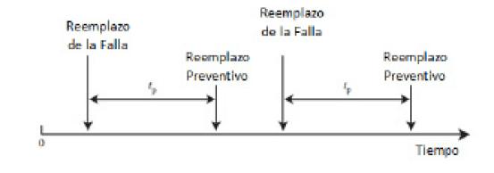 Figura N°9-A. Ciclos de Reemplazo.
