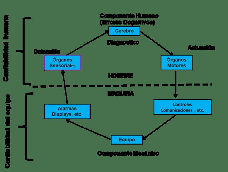 Figura 1. Sistema Hombre – Máquina.