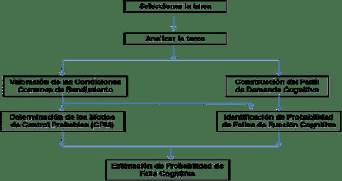Figura 05. Método de análisis del CREAM.