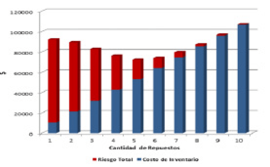 Figura 1. Modelo de Optimización Costo - Riesgo de Inventarios