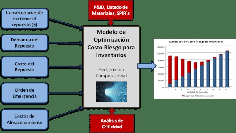 Figura 2. Modelo de Optimizació Costo - Riesgo de Inventarios