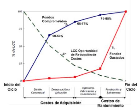 Figura 1-A. Esta gráfica muestra las curvas de costos de ciclo de vida de un equipo.