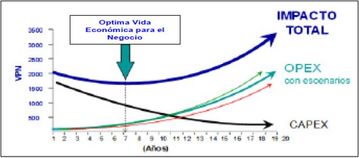Figura 7. La suma de la curva CAPEX con la curva OPEX se obtiene la curva impacto total al negocio o curva de vida económica.