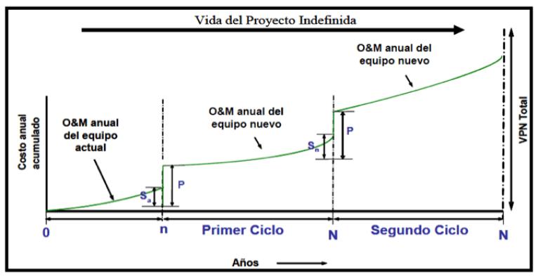 Figura 11. Horizonte de evaluación para reemplazo con tiempo infinito.