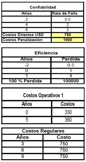 Tabla 2. Estas tablas muestran los costos estimados de operación y mantenimiento del equipo actual.