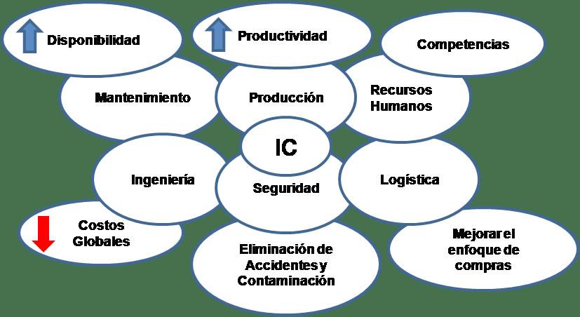 Figura 3.1. Ingeniería de la Confiabilidad Factor Integrador.