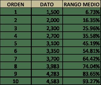 Tabla 1. Resumen de ventas promedios de sus competidores.