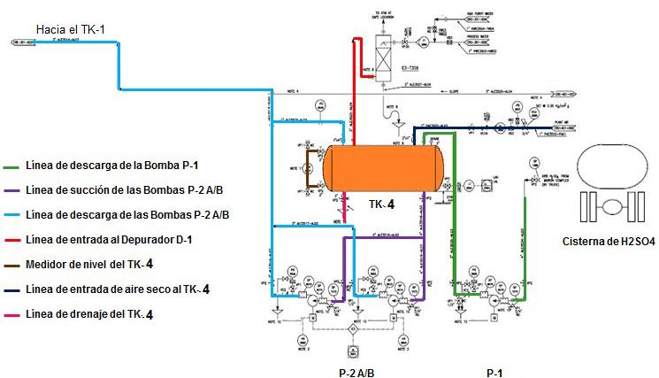 Figura 8. Lazos de corrosión del recipiente estudiado