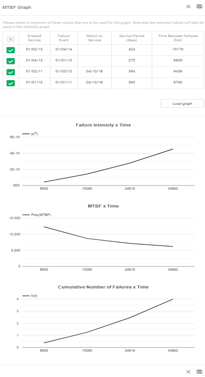 Figura 3.4. Gráficos de crecimiento de la fiabilidad basados en la fiabilidad 4.0.