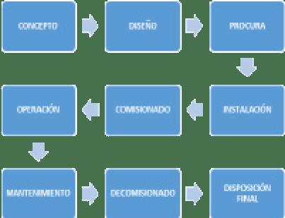 Figura 3: Ciclo de vida de los activos