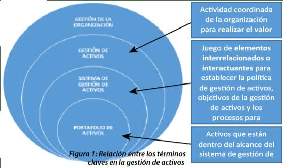 Figura 1: Relación entre los términos claves en la gestión de activos