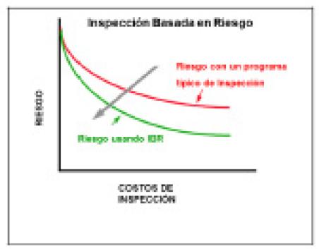 Figura 4. Curva Comparativa ente costos de programas de Mantenimiento entre estategias basada en riesgo y basadas en condicion. Tomada del API RP 580.