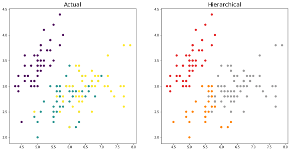 Hierarchical Clustering in Python 10