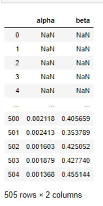 Stocks Market Beta with Rolling Regression 2