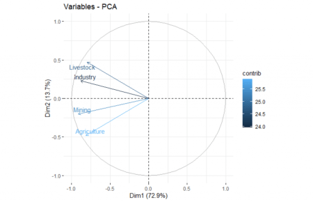 How to Visualize Multivariate Data Analysis 9