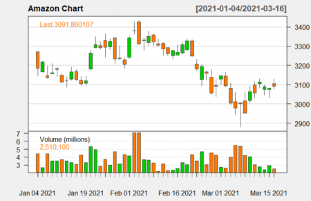 Candlestick Charts in R 4