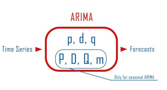 arima model in python