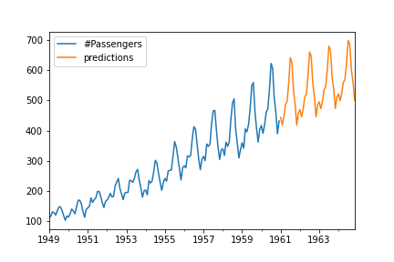 Arima model predictions