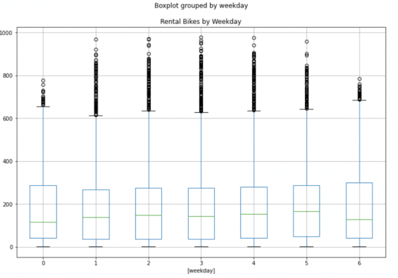An Example of a Data Science Pipeline in Python on Bike Sharing Dataset 13