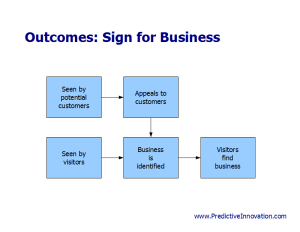Outcomes of Product Exercise: Sign for a Business