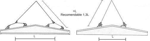 Longitud de cables de izado en vigas doble pendiente