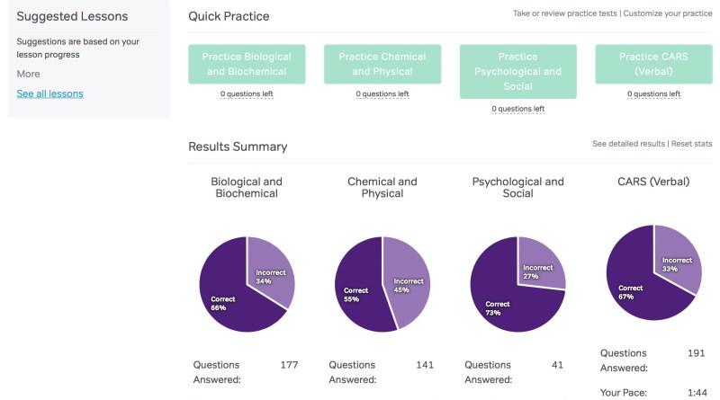 Great online MCAT practice questions – Magoosh MCAT course