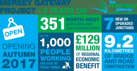 Work starts on Mersey Gateway's main bridge deck