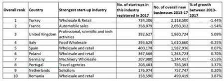 Revealed: France is Europe'sconstruction start-up capital