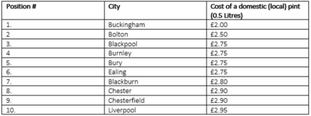 Top ten cheapest pints in the UK