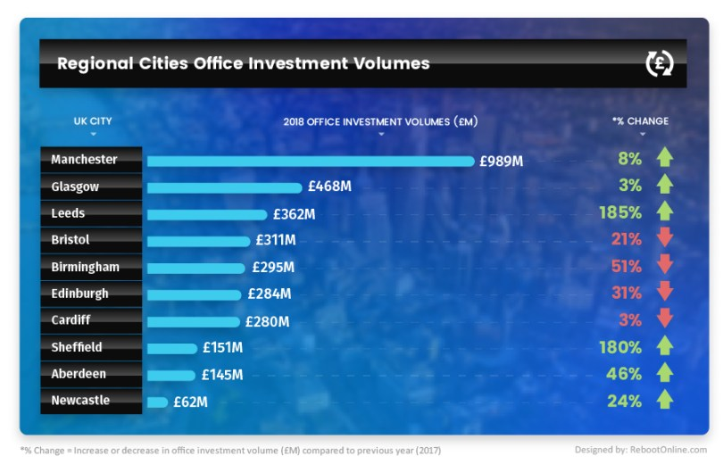 Revealed: Over £3 billion in Office Investment Outside London