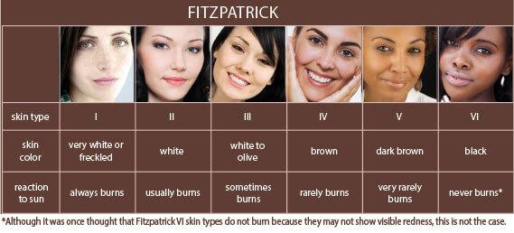 fitzpatrick-skin-type