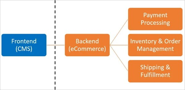Simple diagram to illustrate headless commerce.