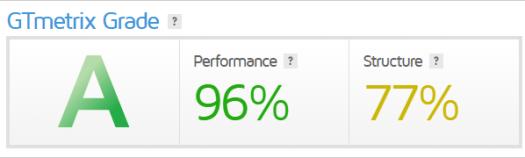GTmetrix grade.