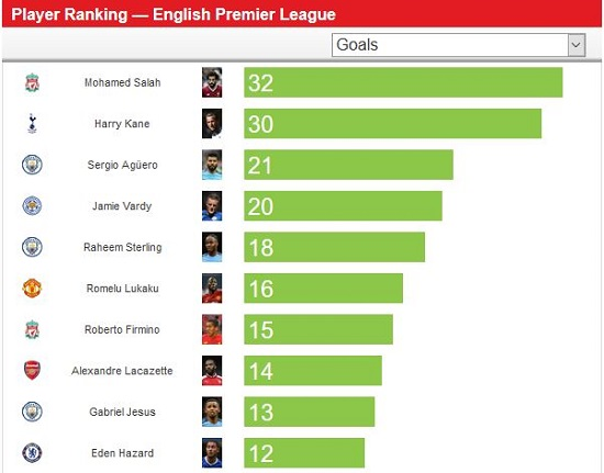 Salah Wins Golden Boot With New Premiere League Record