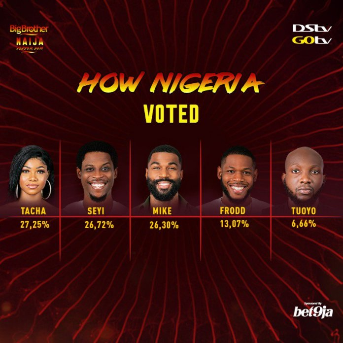 BBNaija 2019 Day 21: How Nigeria voted for their favorite housemates